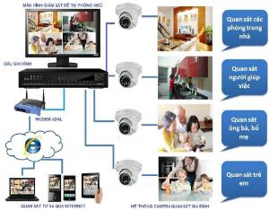Lắp Đặt Hệ Thống Camera Trọn Gói Giá Tốt Nhất