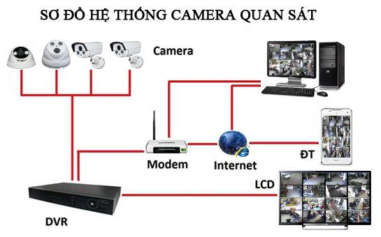 CAMERA IP TISATEL - Thương Hiệu Camera IP Chuyên Dụng Cho Gia Đình, Cửa Hàng
