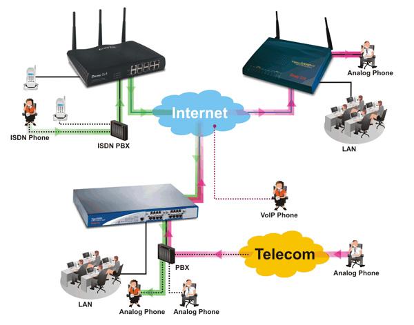 Giải pháp điện thoại trên nền IP (VoIP-Voice over IP)